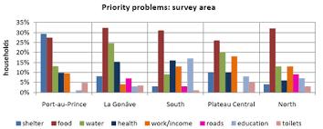 Haiti Uraib Comparing Earthquakes And Their Effects