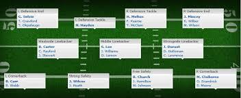 Pickin At Sweet Sixteen Your 2014 Dallas Cowboys Draft