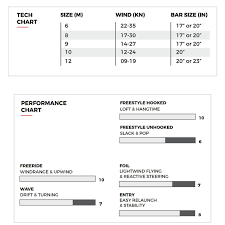 Slingshot Rpm Wind Range Chart 2020 Slingshot Raptor V1 Kiteboarding Kite