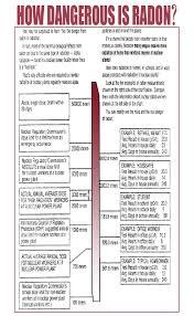 Radon Level Chart Radon Risks Dupage Radon Testing Inc