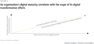 Digital Maturity Model And Digital Pivots Deloitte Insights