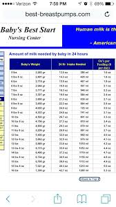 Scientific Infant Weight Chart Pounds The Average Height And