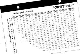 Weight Watchers Turnaround Program Points Chart Pin On Weight Watcherd