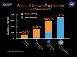 Planet Diameter Chart Sizes Of Known Exoplanets Nasa