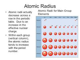 Atoms. Periodic Table and Electron Configurations Build-up order ...
