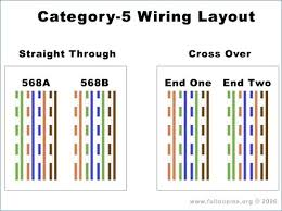 cat 5 jack pictures wiring diagram for and jack wiring diagram for cat 5 jack wire diagram wiring data co cable wiring wiring cat 5 cable connector