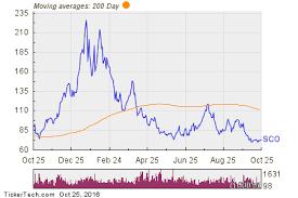 Crude Oil Chart Proshares Ultra Bloomberg Crude Oil Chart