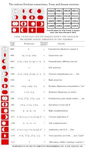 Boolean Venn Diagram Generator The Geometry Of Logic
