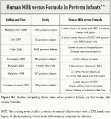 Premature Baby Survival Rates Chart Preemie Feeding Fortifier Donor Baby Reference