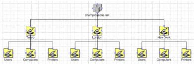 step by step guide to creating active directory diagrams in visio cc  vsaddi  en us technet    gif