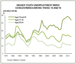 the charts every canadian should be watching ca td youth unemployment