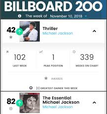 Billboard Charts 1984 By Week It Looks Like 1984 Again As Michael Jackson Dominates The