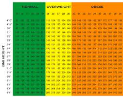 Man Weight Chart Air Force Height And Weight Requirements For 2019