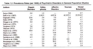 prevalence of mental disorders in essay disorders prevalence rates of psychiatric disorders