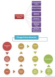 Chicago Police Hierarchy Police Army Life Police Officer