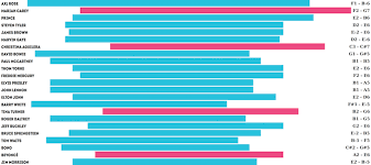 Octave Range Chart Famous Singer Vocal Ranges Ramsey Voice Studio