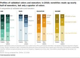 Voting Comparison Chart An Examination Of The 2016 Electorate Based On Validated