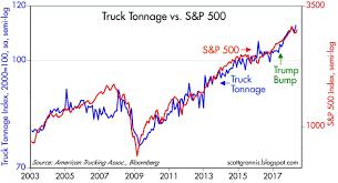 Truck Tonnage Evidence Of A Trump Bump Seeking Alpha