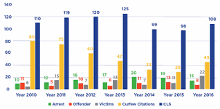 E4 Pay Chart 2011 Juvenile Curfew Ordinance Up For Renewal In Frisco Frisco