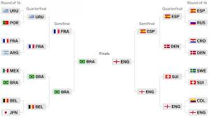 World Cup Knockout Stages Preview Sportsvox