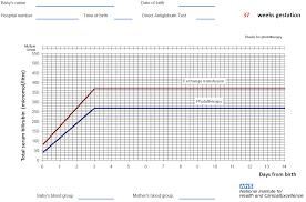 Nice Neonatal Jaundice Charts Bilirubin Free Charts Library