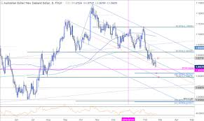 Aud Nzd Price Tumbles To Five Month Lows Relief In Sight