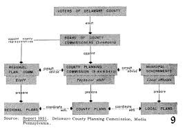 Los Angeles County Organizational Chart Organization Charting