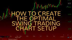 How To Create The Optimal Swing Trading Chart Setup Bulls