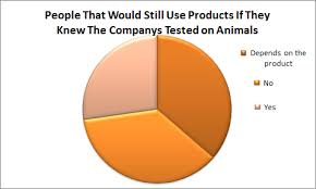 Charts And Graphs Animal Testing
