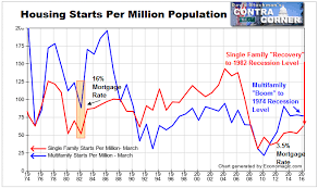 Housing Starts Chart Contra Corner Chart Of The Day Housing Starts Recover