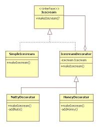Decorator Design Pattern Example Cool Decorator Design Pattern Java Tutorial Blog