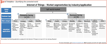 Physical And Logical Design Of Internet Of Things Iot Frameworks And Complexity Springerlink