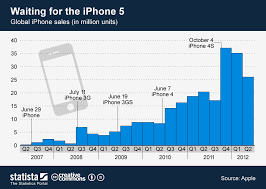 Iphone 5 Sales Chart Ieverything The World Revolves Around The Iphone Zack