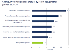 Usps Wage Chart Bls Employment Projections Show Increase In Sectors Plagued