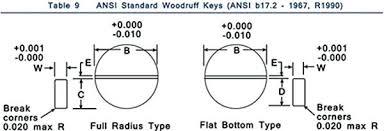 Woodruff Key Dimensions Ecgroup Com Co