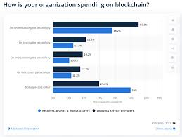 Eib Organisation Chart Blockchain Is Becoming Key For Global Trade But Is That A