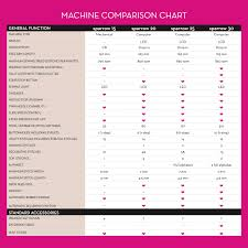 Bernina Comparison Chart The New Sparrow 30 Youll Be Tickled Pink Thequiltshow Com