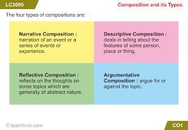 icse grade english writing composition lessons english writing composition