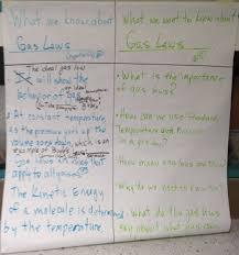 Inquiry Chart Glad Strategies Sixth Grade Science Sixth