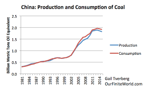 China Is Peak Coal Part Of Its Problem Resilience