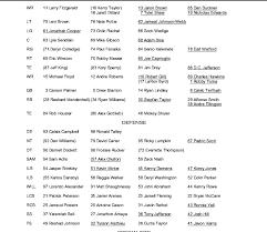 Arizona Cardinals Release First Depth Chart Arizona Sports