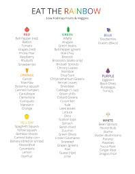 Ibs Fodmap Chart Just Starting Out So I Created This Low Fodmap Fruits