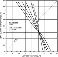 Comfort Chart Pdf The Impacts Of The Thermal Radiation Field On Thermal