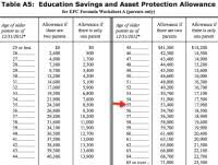Fafsa Family Size And Income Chart Fafsa Eligibility Income Chart