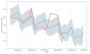 Proshares Ultrashort Bloomberg Crude Oil Price Sco