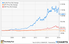 Alexion Pharmaceuticals Inc In 5 Charts The Motley Fool