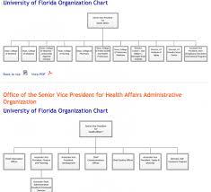 Veterinary Organizational Chart Organizational Chart Academic Health Center Office Of