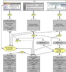 Software System Design Example An Example View Of An Open System Of Software And Hardware