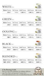 Tea Steeping Chart A Quick Guide On How Long To Steep Tea Golden Moon Tea