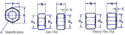 Hex Nut Size Chart In Mm Metric Hex Jam Nuts And Heavy Hex Nuts Engineers Edge